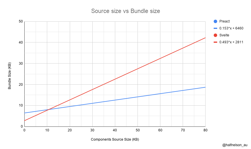 Preact stays small. 80kb source become 20KB bundle in Preact, where as 80KB source become 40KB bundle in Svelte